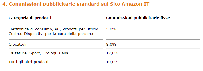commissioni-amazon